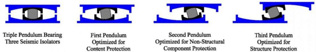 عملکرد مرحله ای جداساز اصطکاکی پاندولی سه قوسی