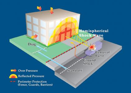طراحی و مقاوم سازی ساختمان در برابر بار انفجار