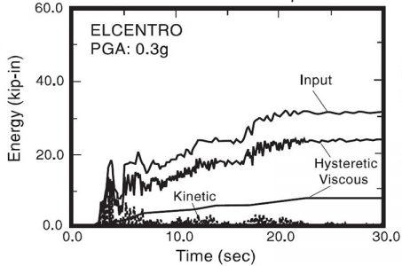 نمودار انرژی برای قاب بتنی سه طبقه فاقد میراگر