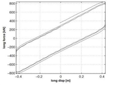 نمودار رفتاری جداساز اصطکاکی پاندولی دو قوسی