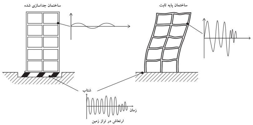 تفاوت پاسخ در ساختمان پایه ثابت و جداسازی لرزه ای شده