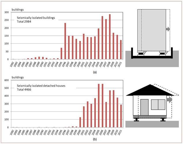 آمار تعداد ساختمان هایی که هر سال در ژاپن به سیستم جداسازی لرزه ای مجهز شده اند