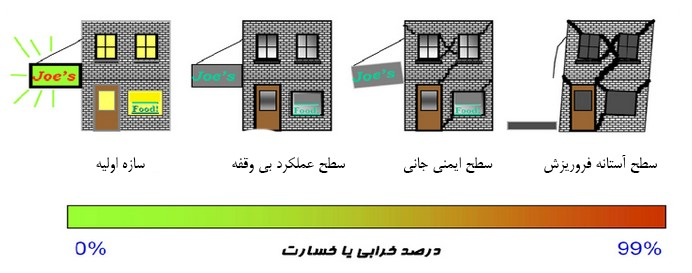 سطوح عملکردی سازه ها در برابر زلزله