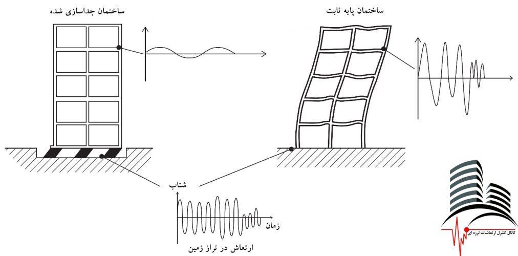 ارتعاشات ساختمان جداسازی لرزه ای شده در مقایسه با ساختمان پایه ثابت