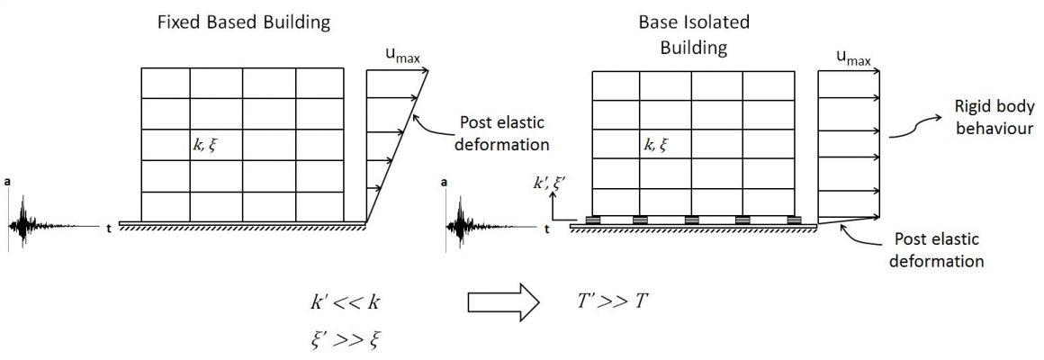 مقایسه میان مد غالب ارتعاشی در سازه دارای جداساز لرزه ای و سازه پایه ثابت