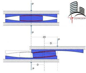مقطعی شماتیک از جداگر اصطکاکی پاندولی دو قوسی (FPS)