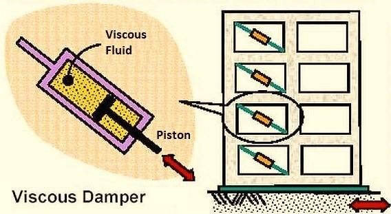 تصویری شماتیک از قرار گیری میراگرهای ویسکوز در ساختمان