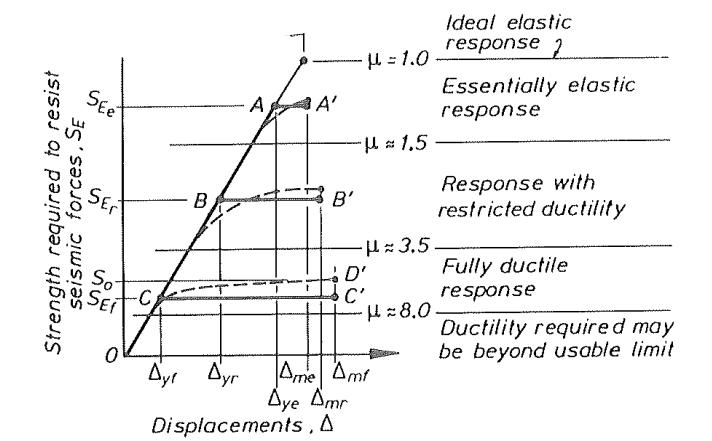 نمودار مقاومت و ضرایب شکل پذیری
