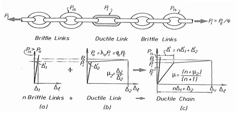 تصویری شماتیک از فلسفه طراحی ظرفیتی و زنجیره پاولی