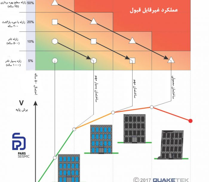 سطوح عملکردی قابل قبول در برابر زلزله