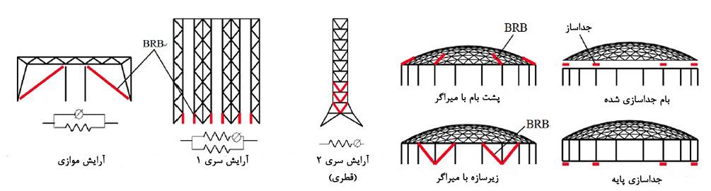 گزینه های استفاده از مهاربند کمانش ناپذیر (مهاربند کمانش تاب) در سازه های خرپایی و فضاکار