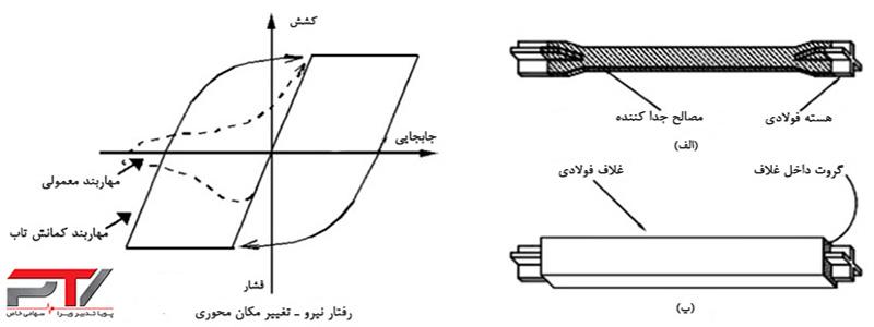 اجزای مهاربند کمانش تاب (BRB) و منحنی رفتاری تئوری (مهاربند کمانش ناپذیر)