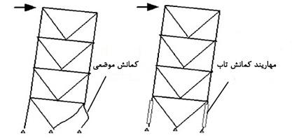 جایگزینی BRB (مهاربند کمانش ناپذیر) در سازه خرپایی