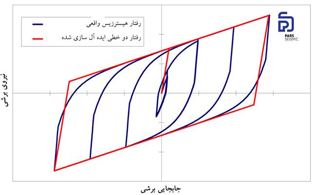 منحنی هیسترزیس جداساز سربی لاستیکی (LRB)