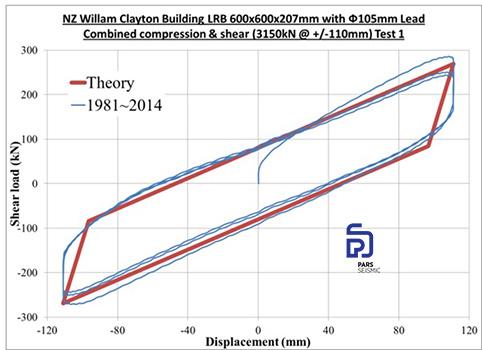 نتیجه تست فشار ـ برش بر روی یک جداساز لرزه ای LRB ساختمان ویلیام کلیتون پس از ۳۰ سال