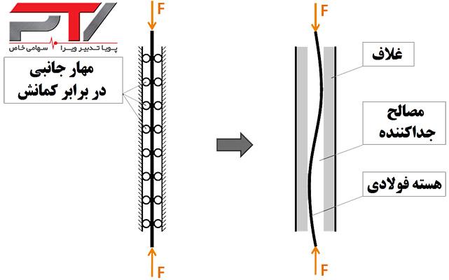 عملکرد غلاف به عنوان تکیه گاه جانبی در مهاربند کمانش تاب (BRB)