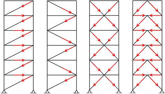 چیدمان های مختلف برای مهاربند کمانش تاب - مسیر انتقال نیروی جانبی