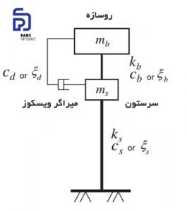 مدل ساده شده ی پل به همراه میراگر ویسکوز (دمپر ویسکوز)