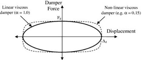 رفتار چرخه ای میراگر ویسکوز (دمپر ویسکوز)