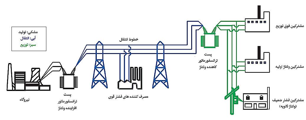 نمای کلی یک سیستم برق قدرت - جداسازی لرزه ای می تواند سرویس دهی بدون وقفه این سیستم را تأمین کند