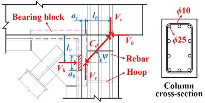 جزئیات نصب مهاربند کمانش تاب در مقاومسازی سازه های بتنی