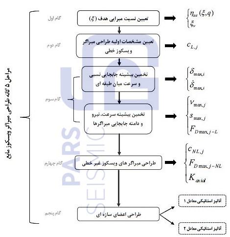 مراحل پنج گانه طراحی میراگر ویسکوز
