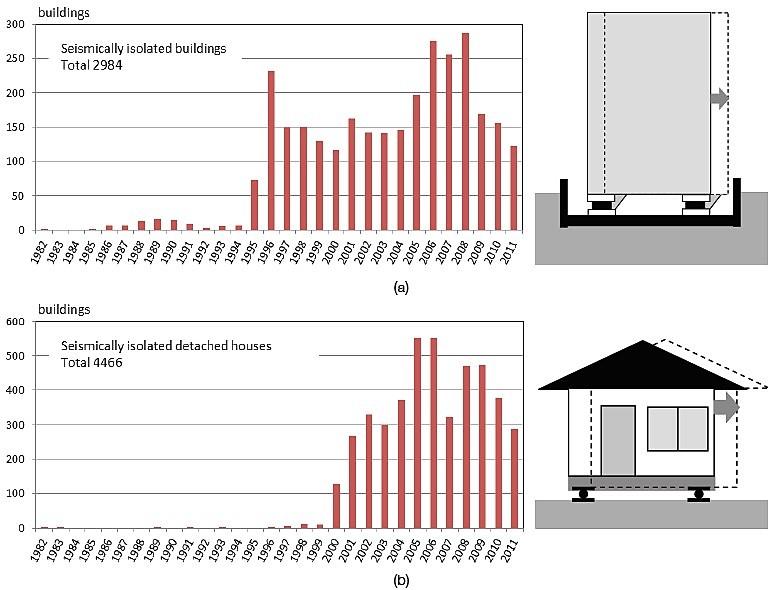 ژاپن، ساختمان های مجهز به جداگر لرزه ای، جداگر لرزه ای
