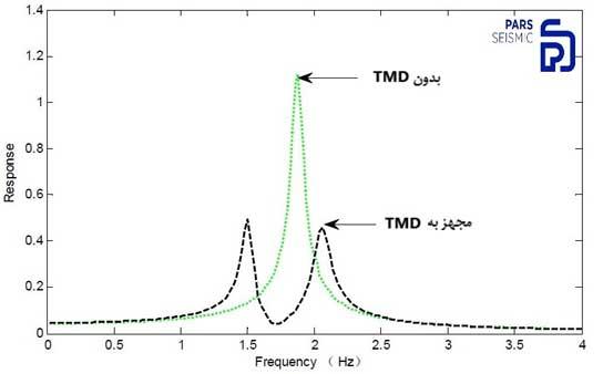 میراگر جرمی تنظیم شونده، Tuned Mass Damper، TMD کنترل ارتعاش های سازه
