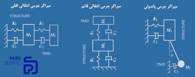 تقسیم بندی انواع میراگر جرمی تنظیم شونده TMD